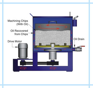 Oil Recovery Centrifuges, Manufacturer, Exporter, India