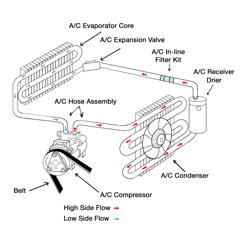 How Your Car S Ac Works