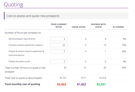 Auvik MSP ROI calculator - savings on quoting process