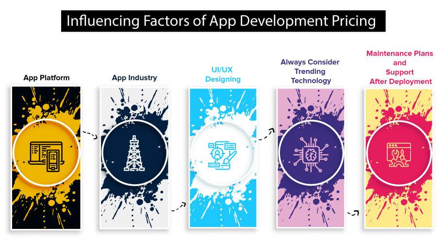 Influencing-Factors-of-App-Development-Pricing