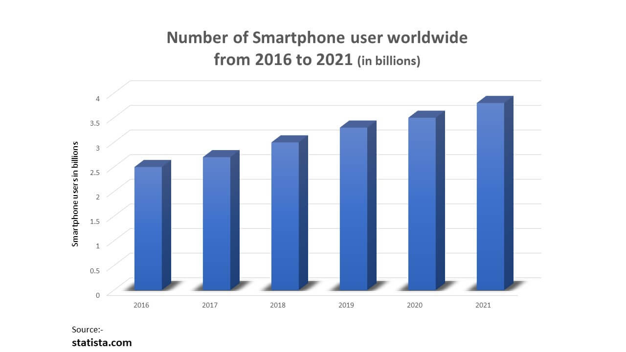 Number-of-smartphone-users-in-world-Auxano global services