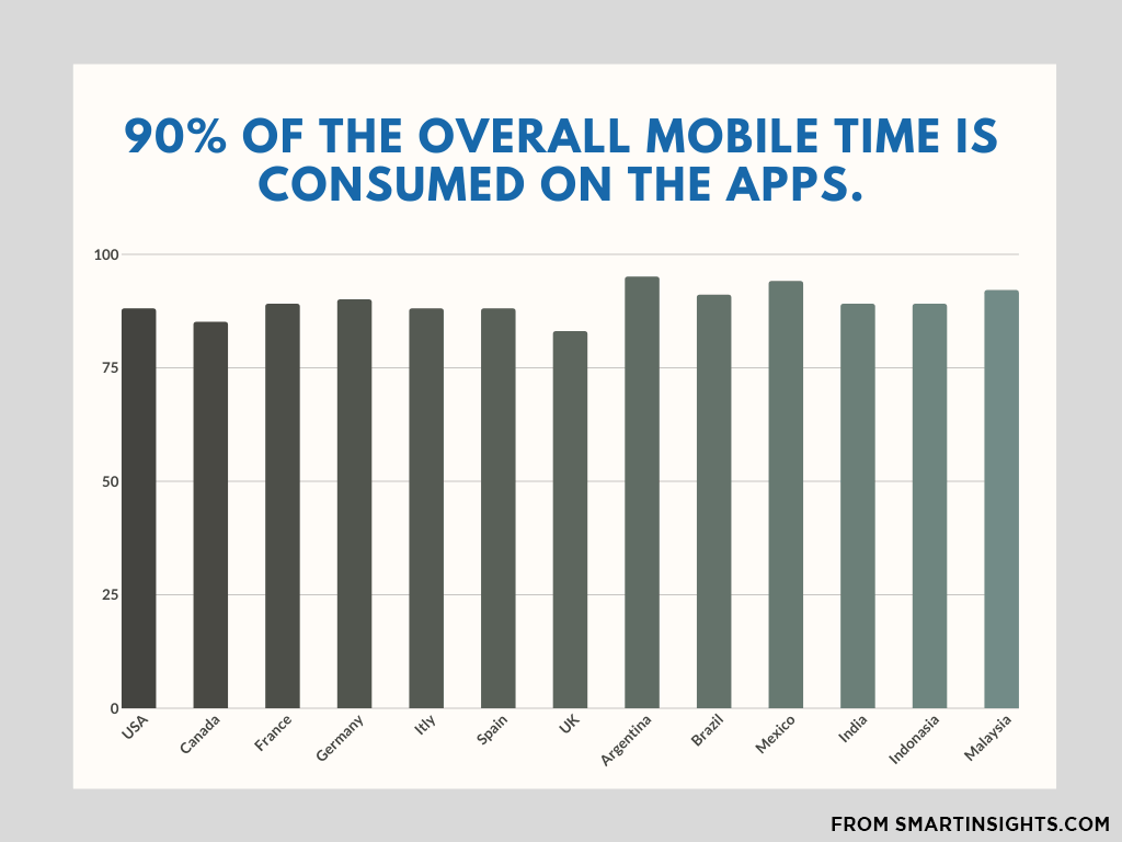 overall mobile time is consumed on the apps