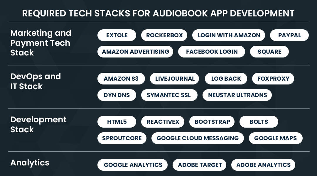 Required Tech Stacks for Audiobook App Development