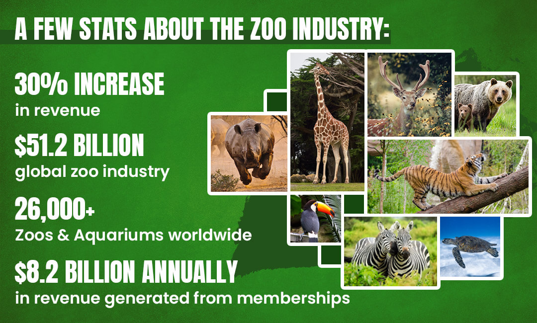 A few stats about the Zoo Industry