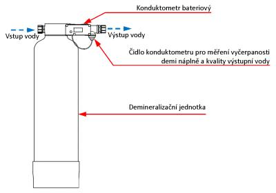 AVDK 500: Demineralizační jednotka k demineralizaci napouštěcí vody - popis zařízení