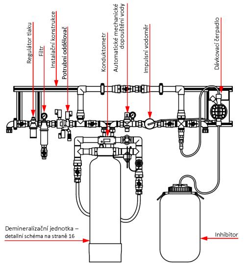 AVDK Permanent 1000: Demineralizační jednotka - popis zařízení