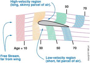 Airfoil Streamlines - av8n.com
