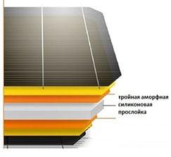 Солнечная панель с технологией HIT