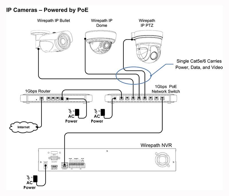Wirepath Surveillance 500Series PTZ IP Indoor Camera with 22x Zoom   AV Australia Online