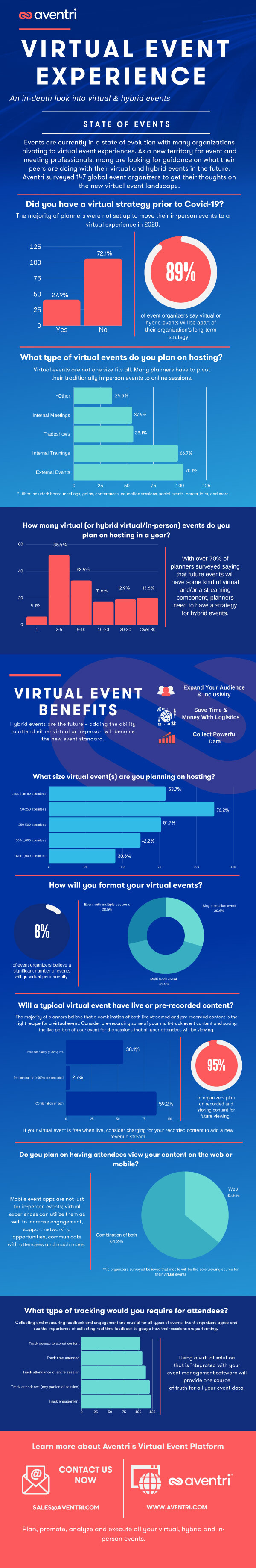 Virtual event experience infographic: An in-depth look into virtual and hybrid events