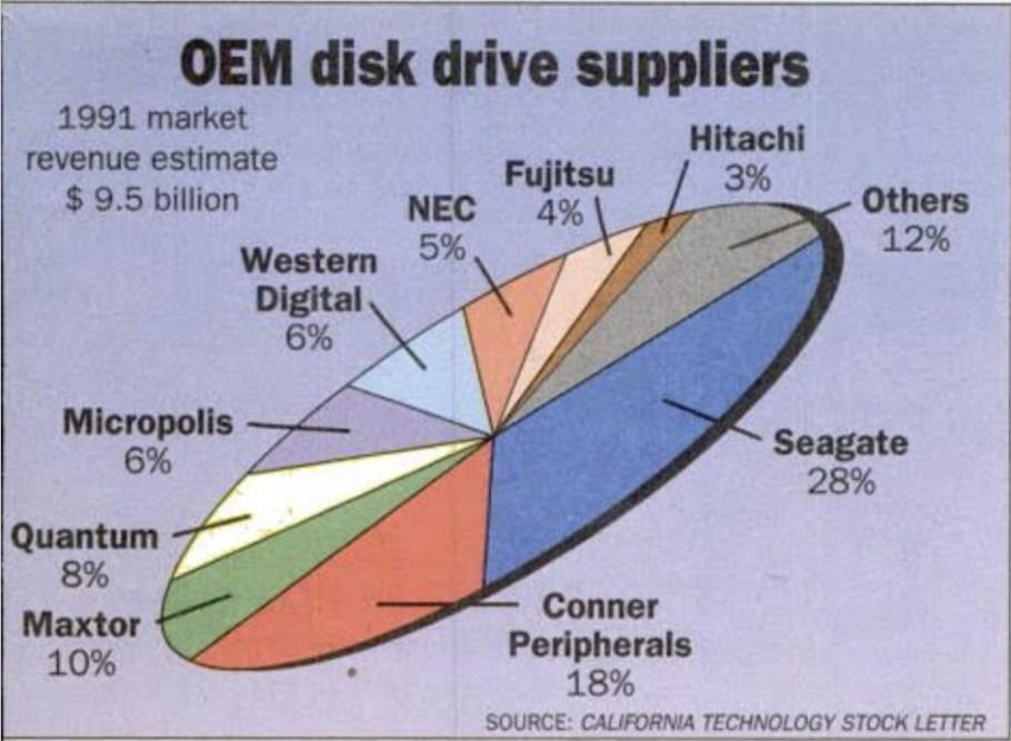Les fournisseurs de disques durs en 1991, dans InfoWorld.
