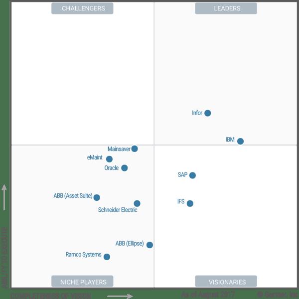 IBM Maximo named a Leader in Gartner Magic Quadrant for ...
