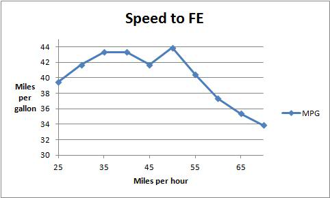 Graph of MPG/fuel economy vs. speed, 2004 Aveo sedan ...