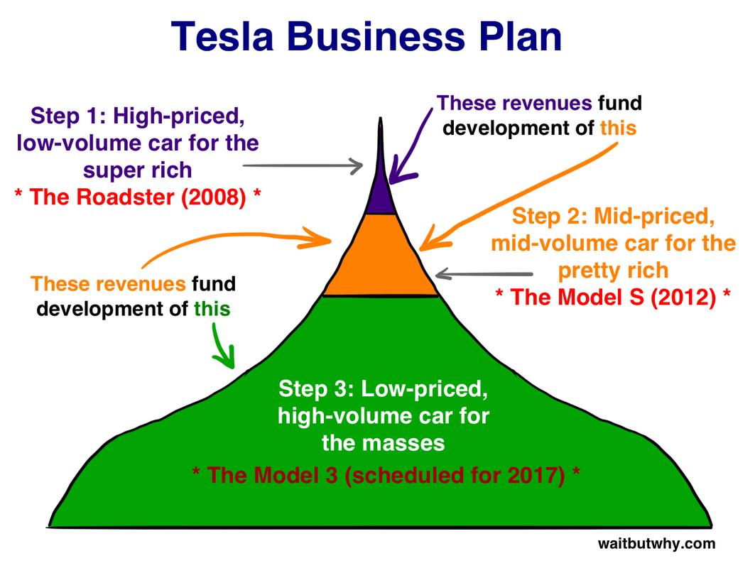 Tesla Les Vehicules Electriques Et Le Casse Tete De La