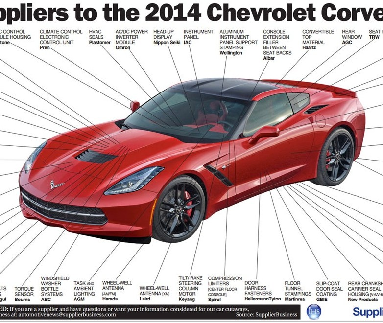 corvette-stingray-infographic2