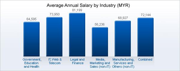 Interior Designer Salary Singapore | Review Home Decor