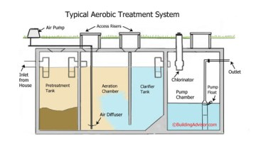 Aerobic Septic System Maintenance Contracts