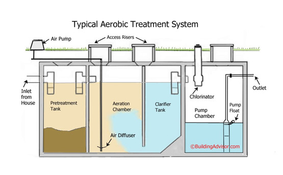 Aerobic Septic System Maintenance Contracts by Aver Contracting in Colorado