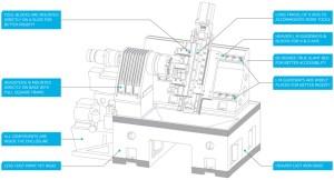 TIZONA II CNC Chucker, Rexroth CNC Controller | AVERMARK
