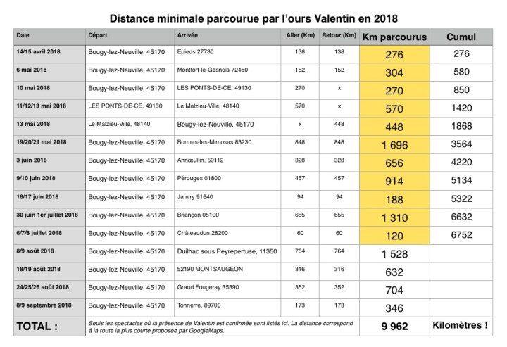 Trajets Ours Valentin 2018