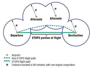 ETOPS_diagram