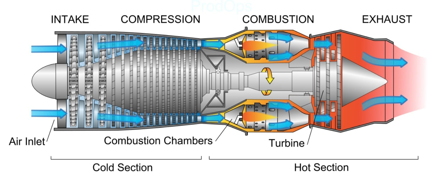 so how do jet engines work and why would one blow up avgeekery rh avgeekery com