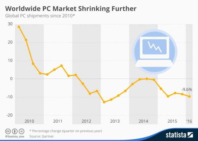 pc-sales-stats