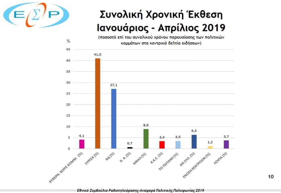 , ΕΣΡ: Πώς τα κανάλια έχουν αποκλείσει τον ΣΥΡΙΖΑ επί ΝΔ, INDEPENDENTNEWS