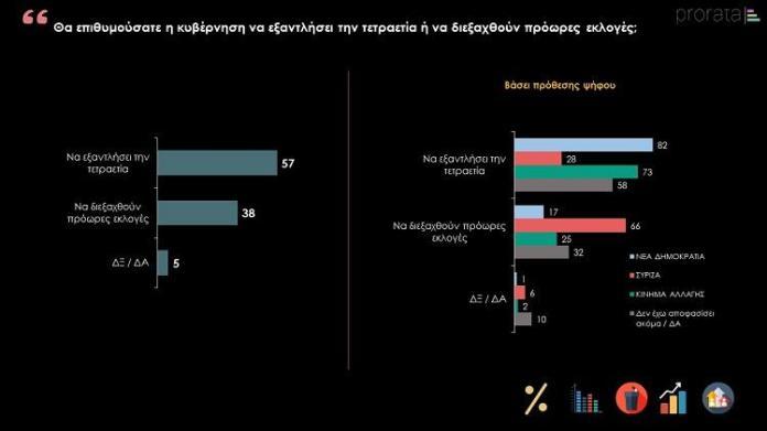 ΠΡΟΩΡΕΣ ΕΚΛΟΓΕΣ - ΤΕΤΡΑΕΤΙΑ PRORATA