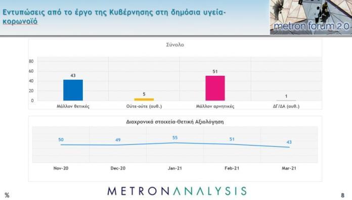 Δημοσκόπηση Metron Analysis