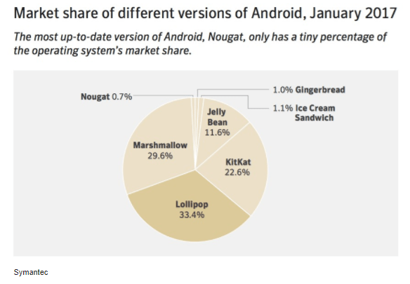 Market Share of different versions of android