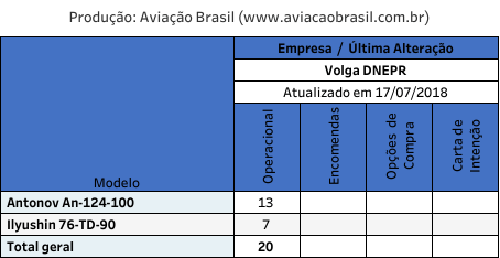 , Volga-Dnepr Airlines (Russia), Portal Aviação Brasil