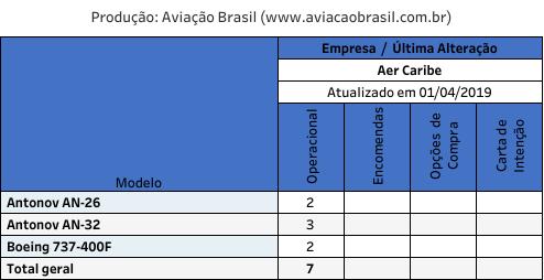 Aer Caribe, Aer Caribe (Colômbia), Portal Aviação Brasil