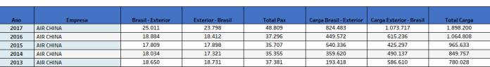 Air China, Air China (China), Portal Aviação Brasil