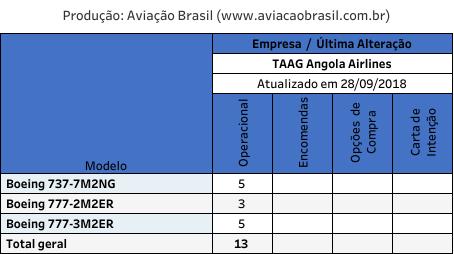 TAAG, TAAG Angola Airlines (Angola), Portal Aviação Brasil