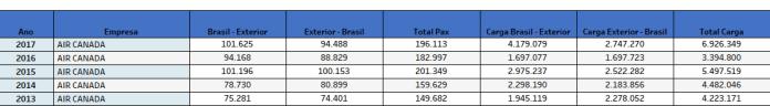 Air Canada, Air Canada (Canadá), Portal Aviação Brasil