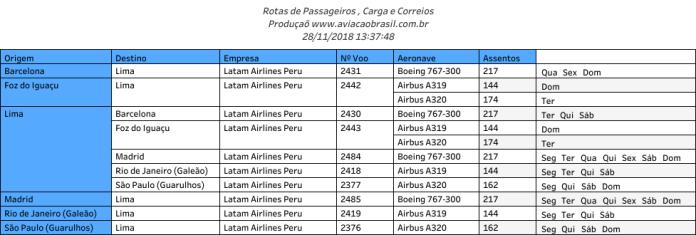 Latam Airlines Peru;, Latam Airlines Peru (Peru), Portal Aviação Brasil