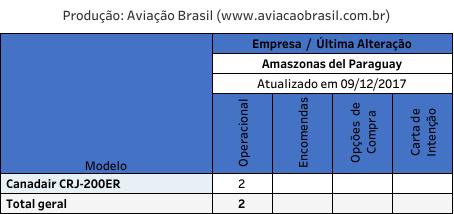Amaszonas del Paraguay;, Paranair – ex Amaszonas del Paraguay (Paraguai), Portal Aviação Brasil