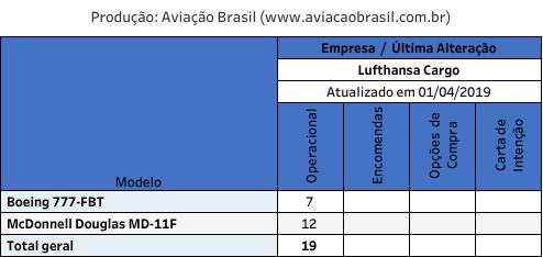 Lufthansa Cargo, Lufthansa Cargo (Alemanha), Portal Aviação Brasil