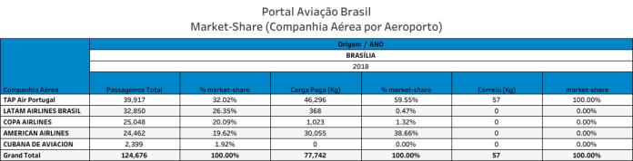 Brasília, Aeroporto Internacional de Brasília, Portal Aviação Brasil
