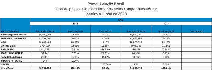 Passageiros, Os 6 primeiros meses do ano em passageiros transportados pelas aéreas no Brasil, Portal Aviação Brasil