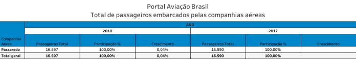 Araguaína, Aeroporto de Araguaína, Portal Aviação Brasil