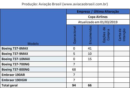 Copa, Copa Airlines (Panamá), Portal Aviação Brasil