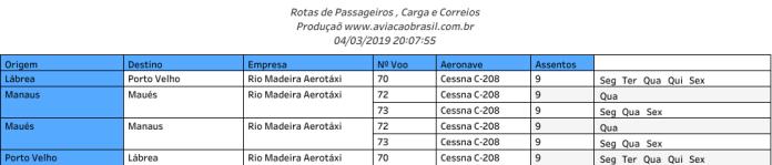 Rio Madeira, Rio Madeira Aerotáxi (Brasil), Portal Aviação Brasil