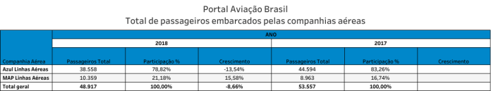 Altamira;, Aeroporto de Altamira, Portal Aviação Brasil