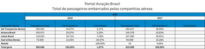 , Aeroporto de Aracaju, Portal Aviação Brasil