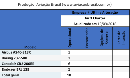 Air X Charter, Air X Charter (Malta), Portal Aviação Brasil