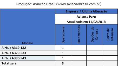 Peru, Avianca Peru (Peru), Portal Aviação Brasil