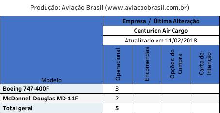 , Centurion Air Cargo (USA), Portal Aviação Brasil