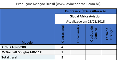 Global Africa, Global Africa Aviation (Zimbábue), Portal Aviação Brasil